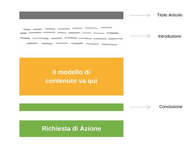 La struttura base di un articolo - Marco Munich - Marketing Olistico